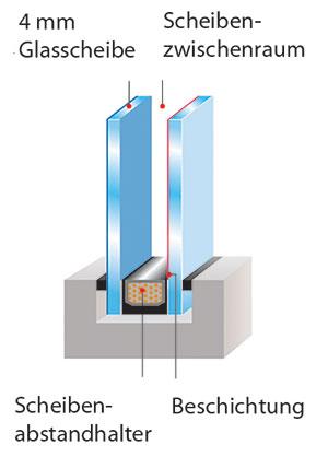 Bild Fenster mit 2fach-Verglasung
