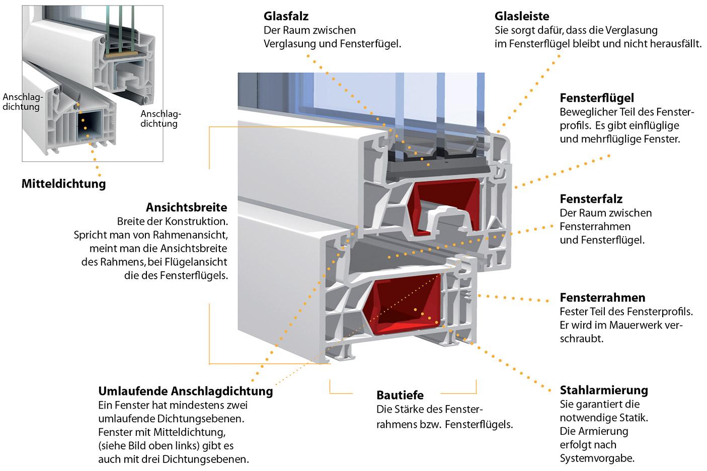 Favorit Fensterratgeber: Informationen von Ihrem Fachhändler in Menden HX02
